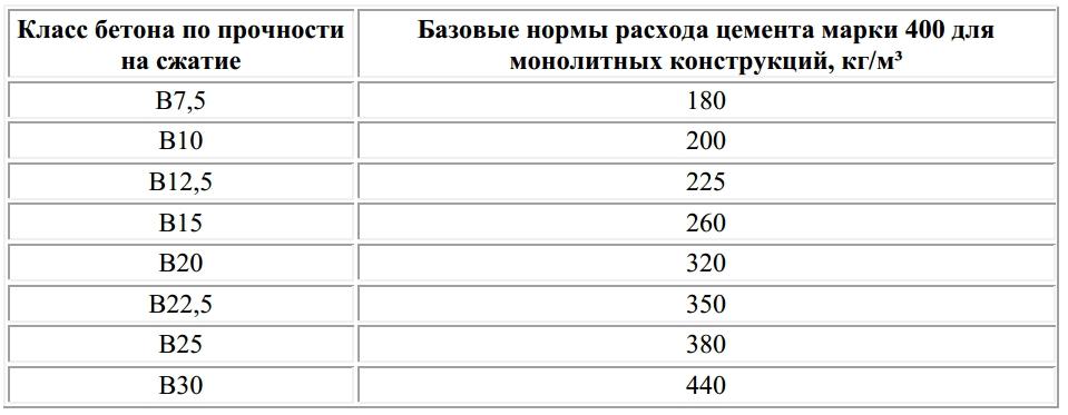 Сколько гравия для 1 куба бетона мини завод по производству бетона