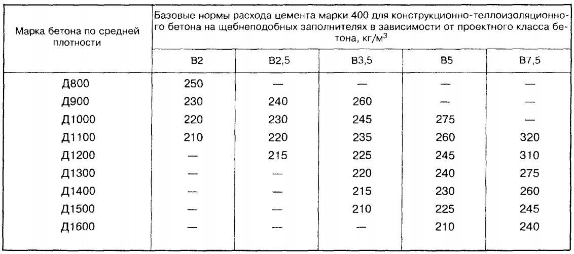 Таблицы приготовления бетона продажа бетона москве и московской области