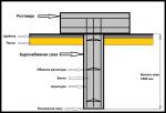 Буронабивная свая чертеж – проектирование, расчёт и технология усиления