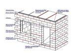 Как рассчитать количество блоков для строительства – методика расчета на реальном примере