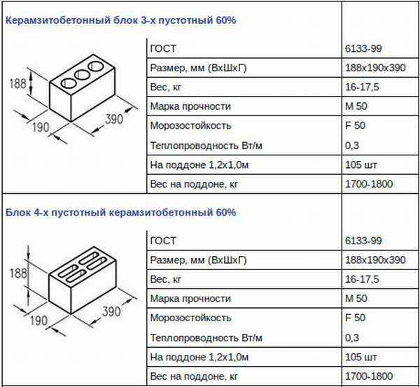 керамзитобетон вес одного блока